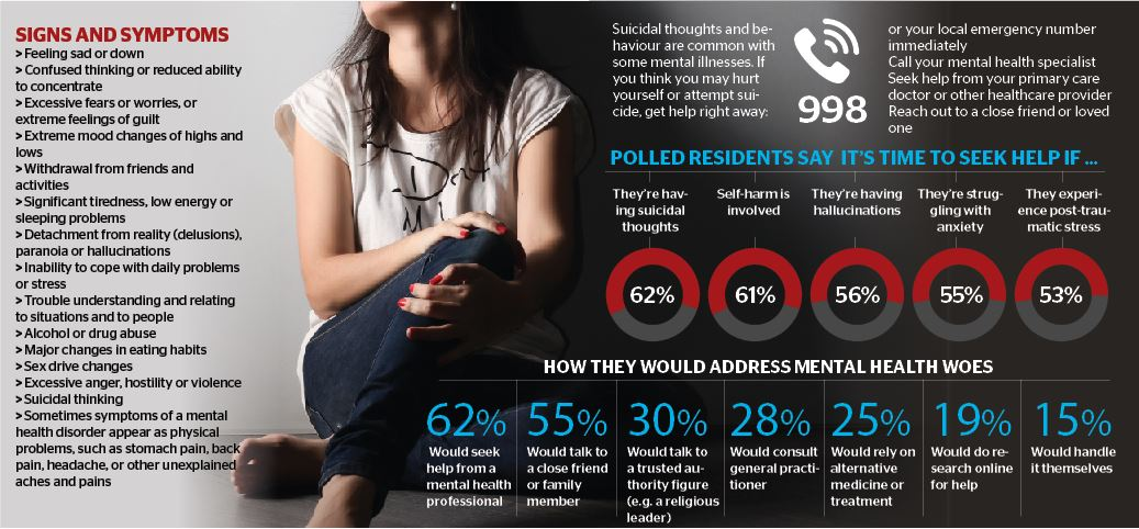 Seven in 10 UAE residents open to seek help for mental health issues: Survey